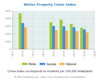 Metter Property Crime vs. State and National Per Capita