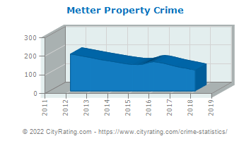 Metter Property Crime