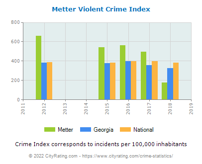 Metter Violent Crime vs. State and National Per Capita