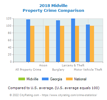 Midville Property Crime vs. State and National Comparison