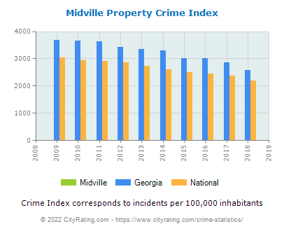 Midville Property Crime vs. State and National Per Capita