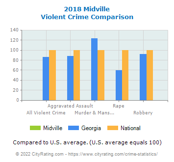 Midville Violent Crime vs. State and National Comparison