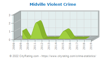 Midville Violent Crime