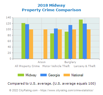 Midway Property Crime vs. State and National Comparison