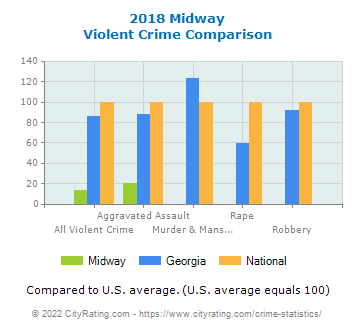 Midway Violent Crime vs. State and National Comparison