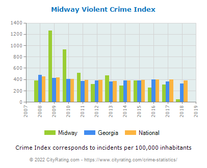 Midway Violent Crime vs. State and National Per Capita