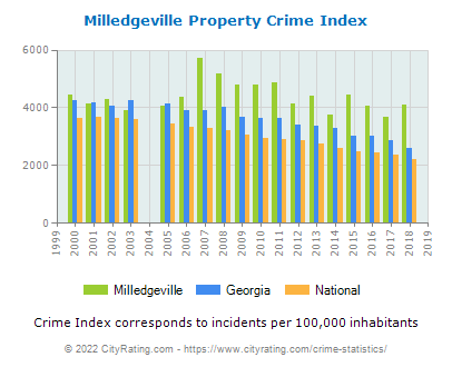Milledgeville Property Crime vs. State and National Per Capita