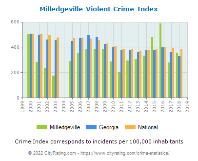 Milledgeville Violent Crime vs. State and National Per Capita