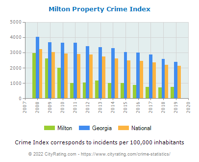 Milton Property Crime vs. State and National Per Capita