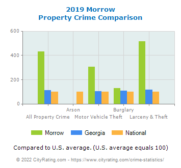 Morrow Property Crime vs. State and National Comparison