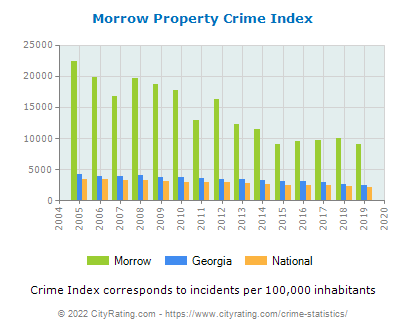 Morrow Property Crime vs. State and National Per Capita