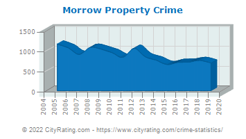 Morrow Property Crime