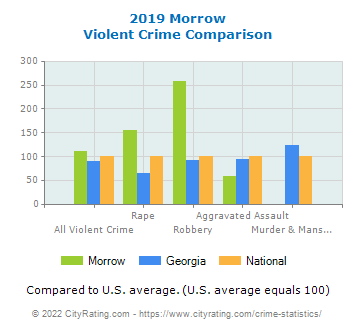 Morrow Violent Crime vs. State and National Comparison