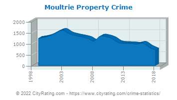 Moultrie Property Crime