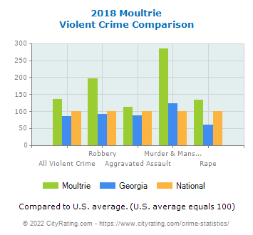 Moultrie Violent Crime vs. State and National Comparison