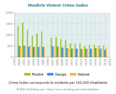 Moultrie Violent Crime vs. State and National Per Capita