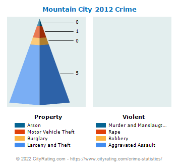 Mountain City Crime 2012