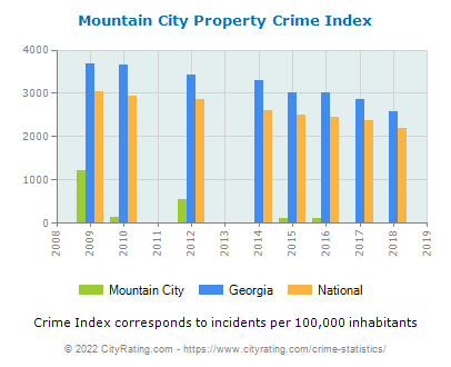 Mountain City Property Crime vs. State and National Per Capita
