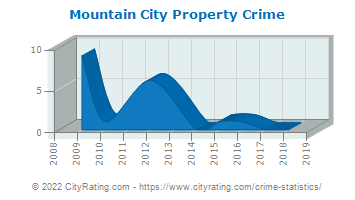 Mountain City Property Crime