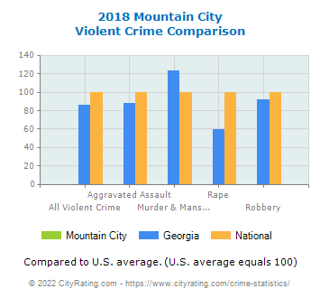 Mountain City Violent Crime vs. State and National Comparison