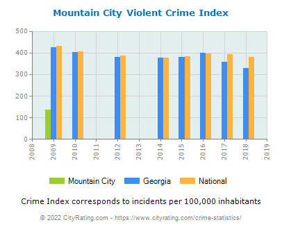 Mountain City Violent Crime vs. State and National Per Capita