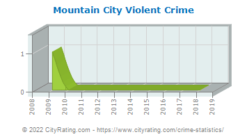 Mountain City Violent Crime