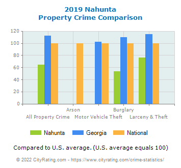 Nahunta Property Crime vs. State and National Comparison
