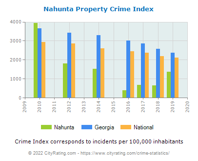 Nahunta Property Crime vs. State and National Per Capita