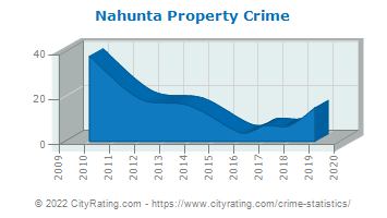 Nahunta Property Crime