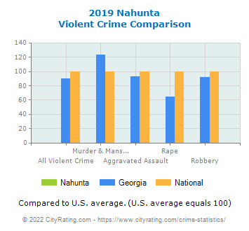 Nahunta Violent Crime vs. State and National Comparison