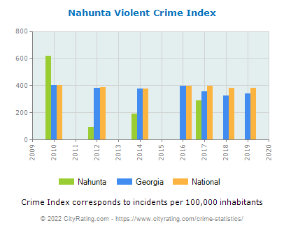 Nahunta Violent Crime vs. State and National Per Capita