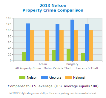 Nelson Property Crime vs. State and National Comparison