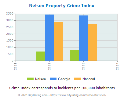 Nelson Property Crime vs. State and National Per Capita