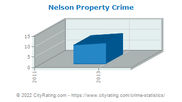 Nelson Property Crime