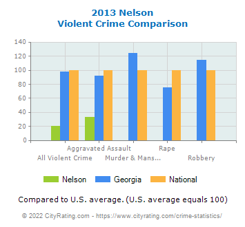 Nelson Violent Crime vs. State and National Comparison