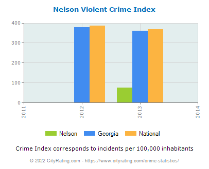 Nelson Violent Crime vs. State and National Per Capita