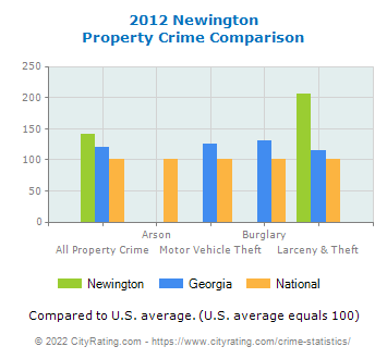 Newington Property Crime vs. State and National Comparison