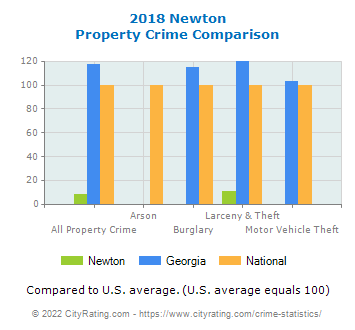 Newton Property Crime vs. State and National Comparison