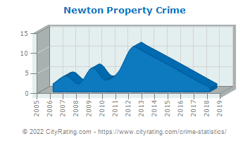 Newton Property Crime