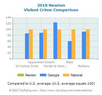 Newton Violent Crime vs. State and National Comparison