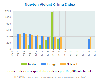 Newton Violent Crime vs. State and National Per Capita