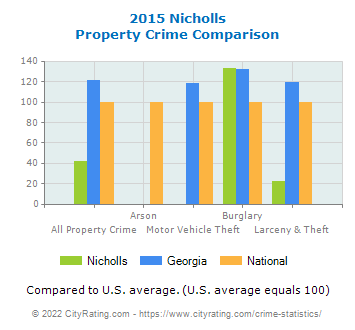 Nicholls Property Crime vs. State and National Comparison