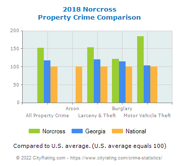 Norcross Property Crime vs. State and National Comparison