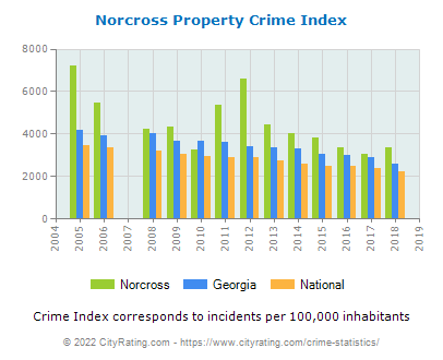 Norcross Property Crime vs. State and National Per Capita