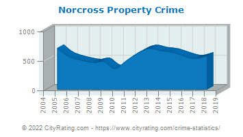 Norcross Property Crime