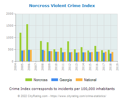 Norcross Violent Crime vs. State and National Per Capita