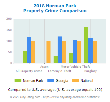 Norman Park Property Crime vs. State and National Comparison