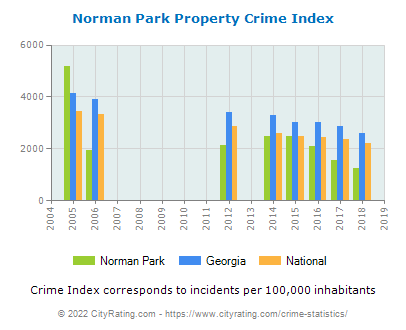 Norman Park Property Crime vs. State and National Per Capita