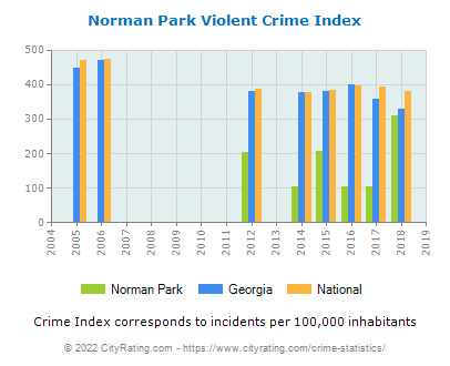 Norman Park Violent Crime vs. State and National Per Capita