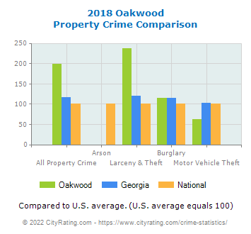 Oakwood Property Crime vs. State and National Comparison